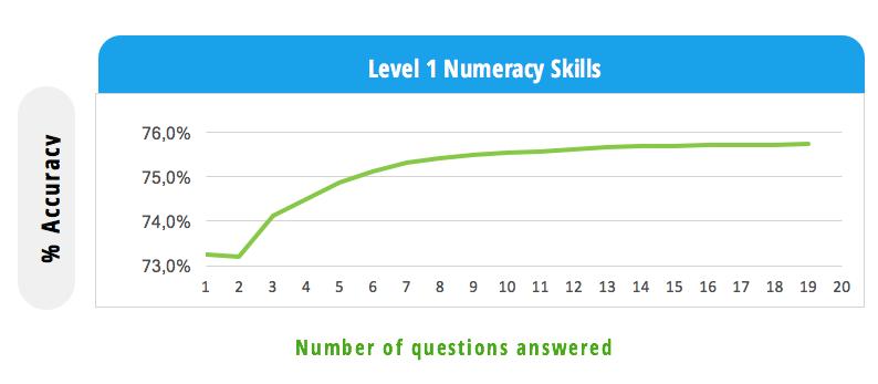Accuracy math level