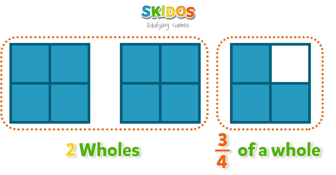 2 wholes and a three-fourths mixed number third grade math vocabulary