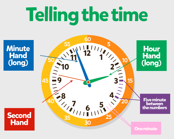 How To Teach Kids To Tell Time